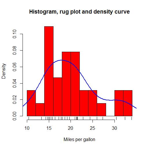 histogramrugdensityplot