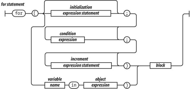 railroadsyntaxdiagramfor