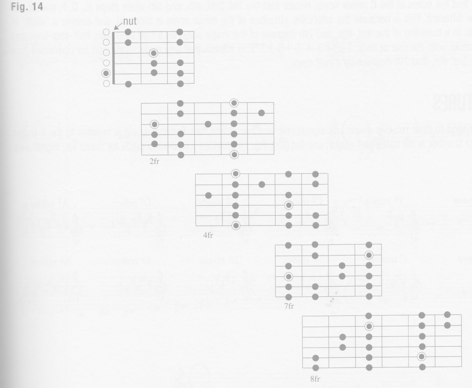 p21-figure-14-a-minor-scales