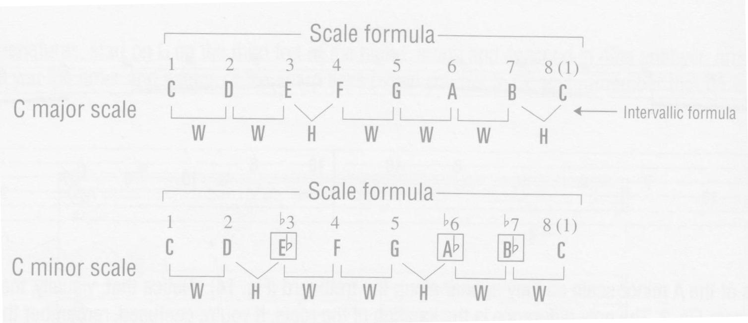 p22-figure-15-scale-formula