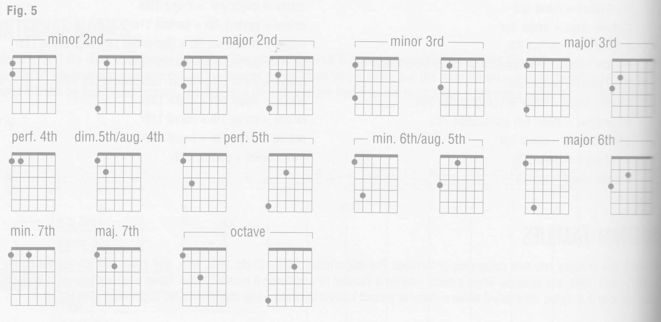 p26-figure-5-interval-shapes-top-strings