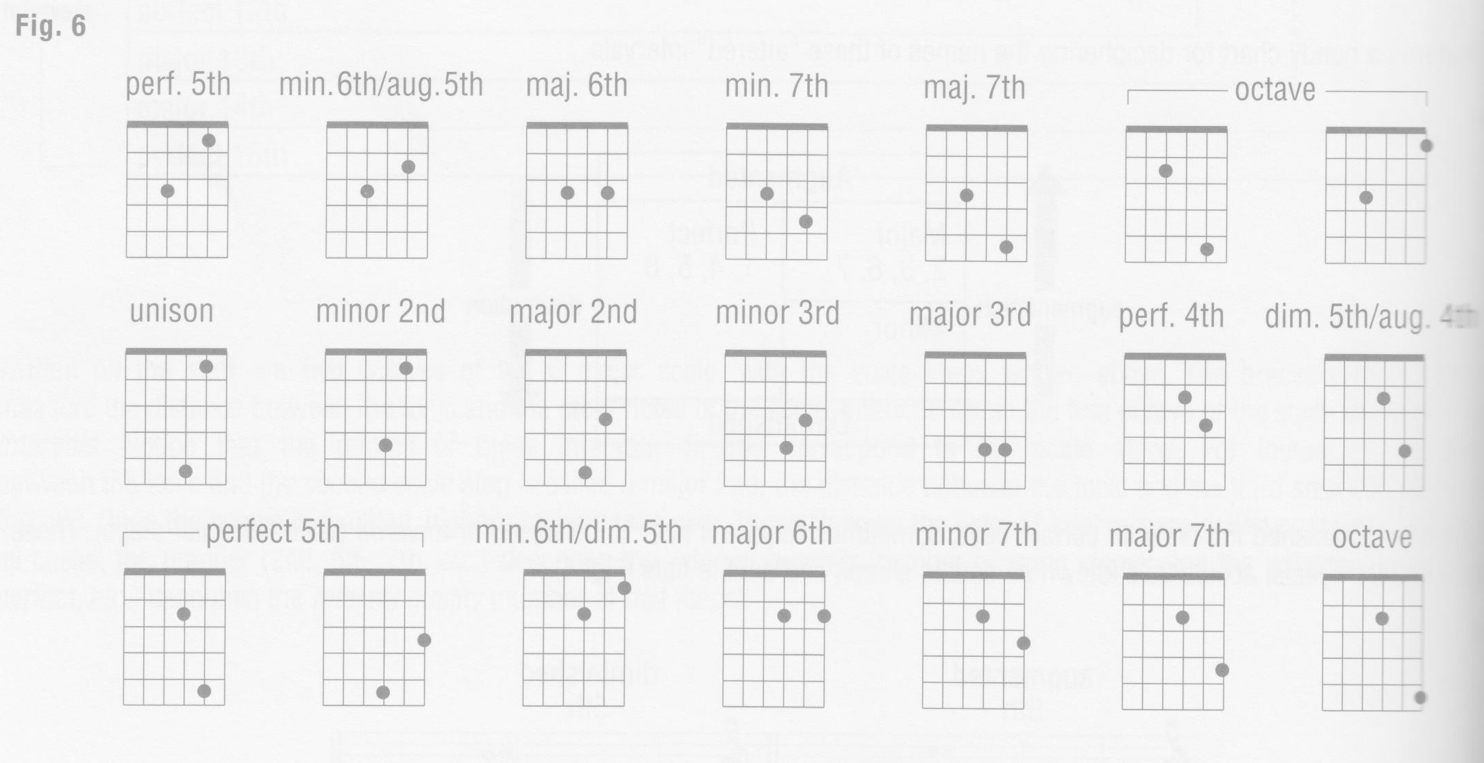 p26-figure-6-interval-shapes-bottom-strings