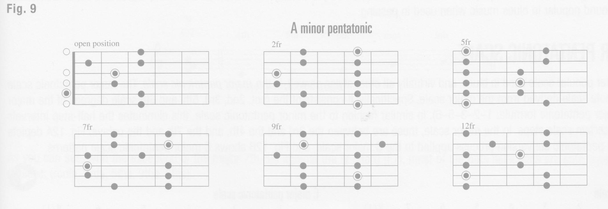 p63-minor-pentatonic-scale-on-the-fretboard