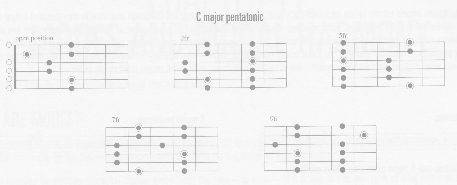 p65-major-pentatonic